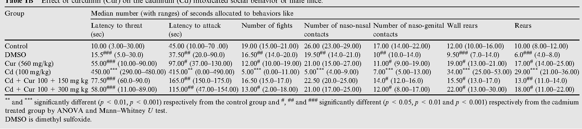 Table 1B Effect of curcumin (Cur) on the cadmium (Cd) intoxicated social behavior of male mice.