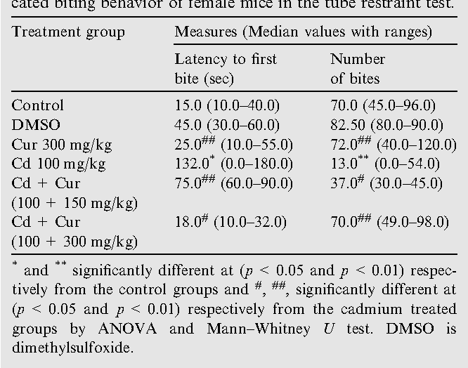 Table 2 Effect of curcumin (Cur) on cadmium(Cd) intoxicated biting behavior of female mice in the tube restraint test.