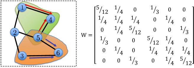 Figure 1 for DecentLaM: Decentralized Momentum SGD for Large-batch Deep Training