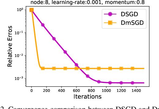 Figure 3 for DecentLaM: Decentralized Momentum SGD for Large-batch Deep Training