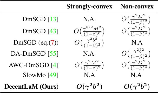 Figure 4 for DecentLaM: Decentralized Momentum SGD for Large-batch Deep Training