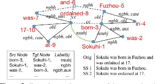 Figure 3 for ABCD: A Graph Framework to Convert Complex Sentences to a Covering Set of Simple Sentences
