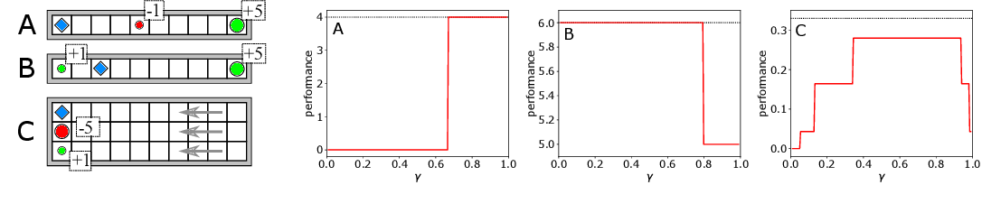 Figure 1 for Using a Logarithmic Mapping to Enable Lower Discount Factors in Reinforcement Learning