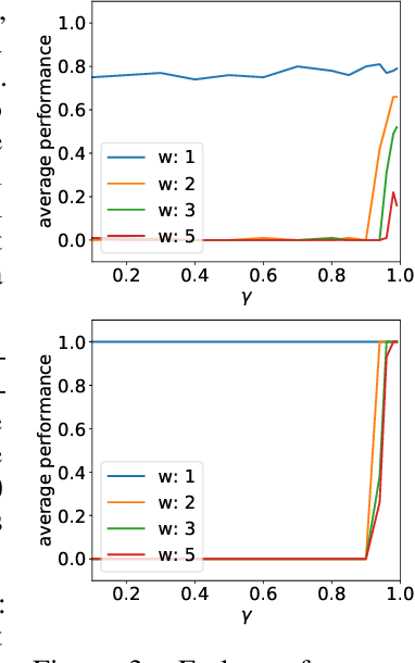 Figure 3 for Using a Logarithmic Mapping to Enable Lower Discount Factors in Reinforcement Learning