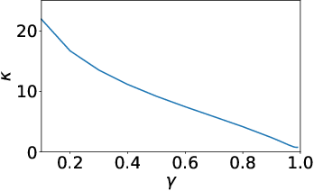Figure 4 for Using a Logarithmic Mapping to Enable Lower Discount Factors in Reinforcement Learning