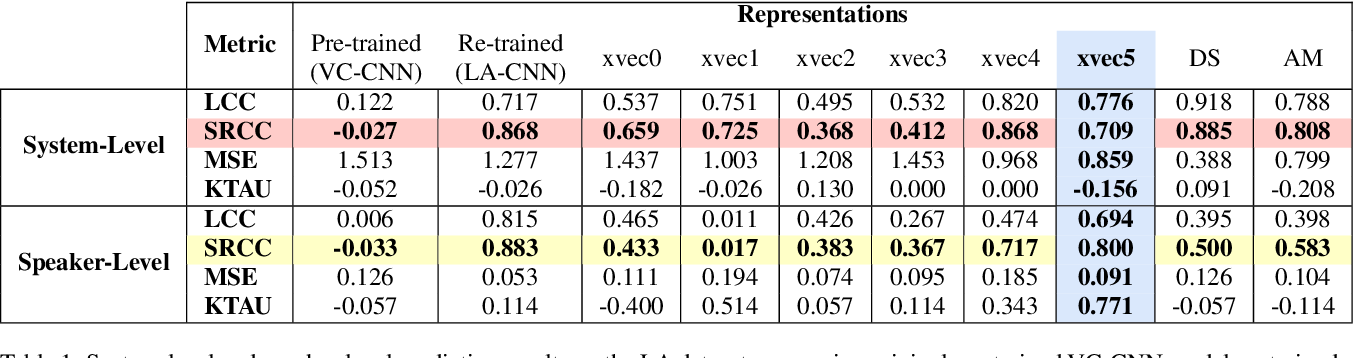 Figure 1 for Comparison of Speech Representations for Automatic Quality Estimation in Multi-Speaker Text-to-Speech Synthesis