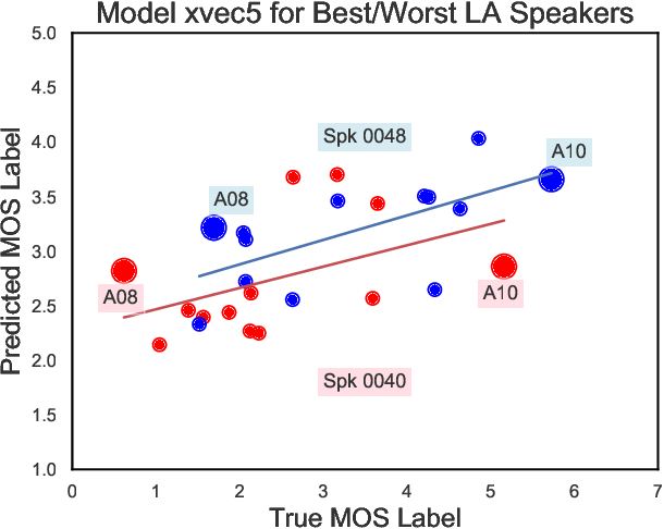 Figure 4 for Comparison of Speech Representations for Automatic Quality Estimation in Multi-Speaker Text-to-Speech Synthesis
