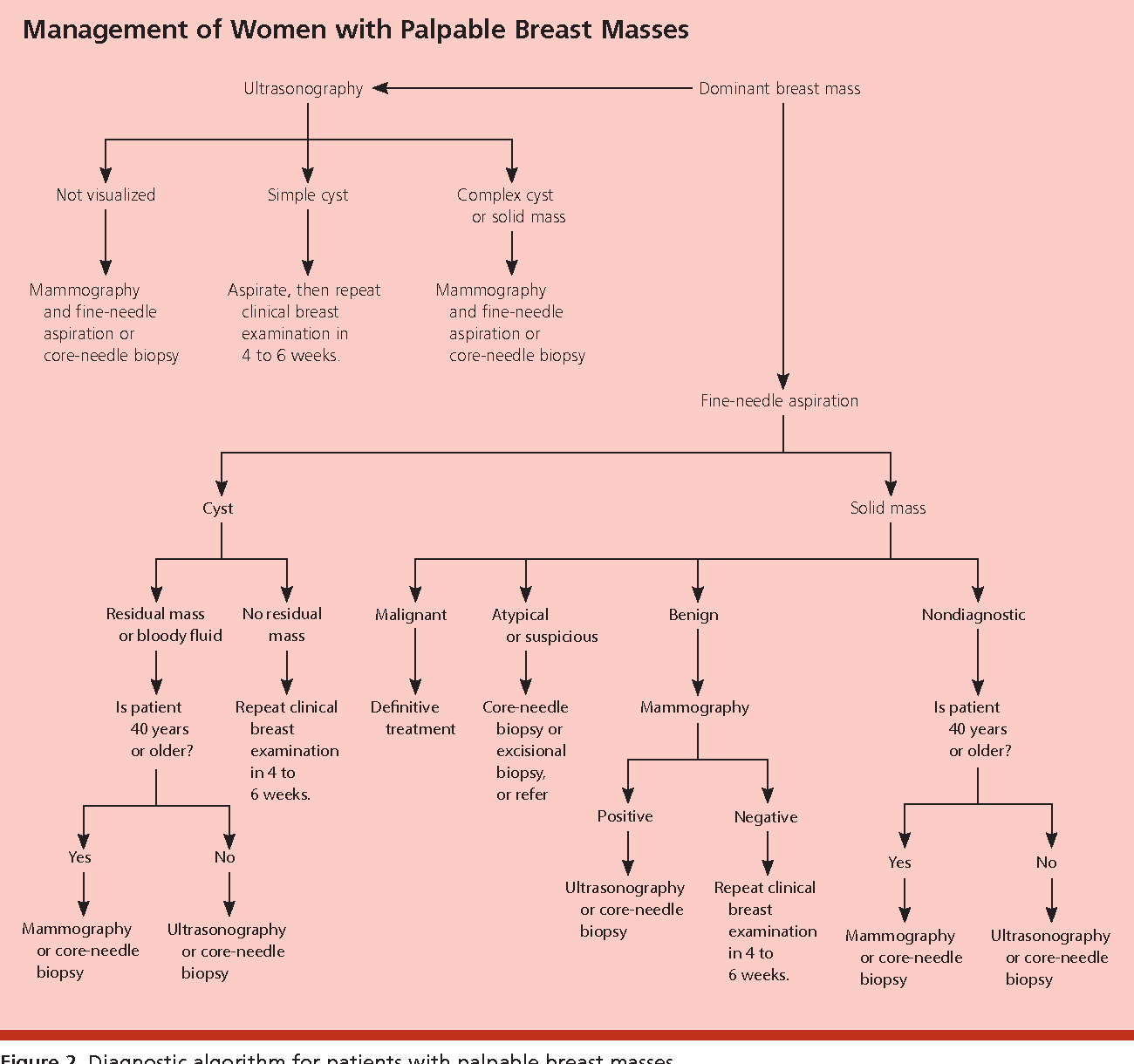 Pictures of breast masses
