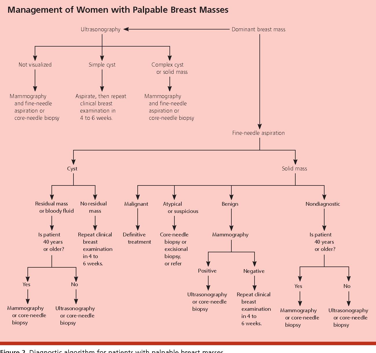 Breast examination of mass