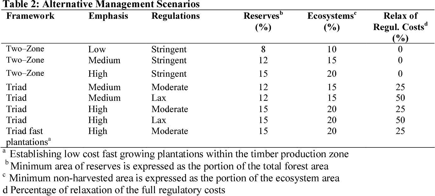 Table 2 from WORKING PAPER 2004-06 Resource and Environmental