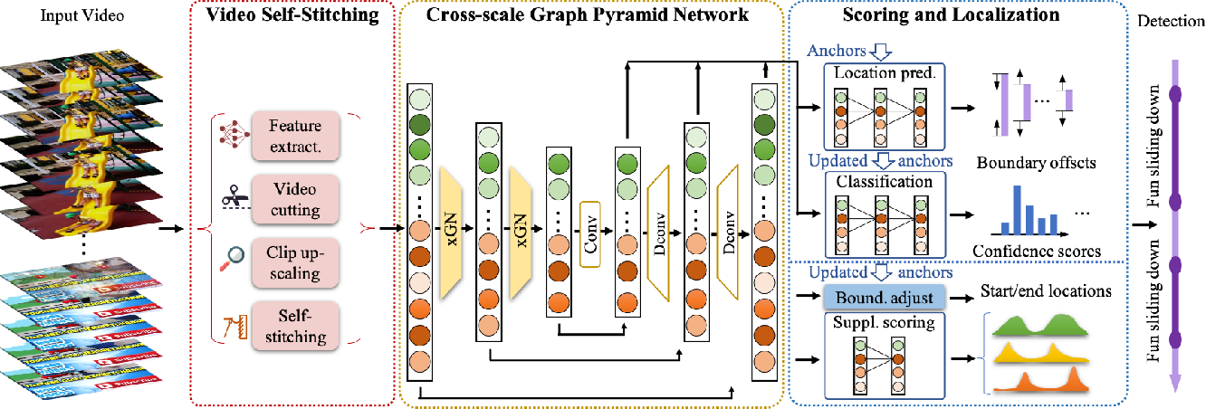 Figure 3 for Video Self-Stitching Graph Network for Temporal Action Localization