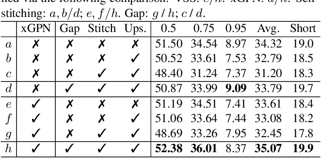 Figure 4 for Video Self-Stitching Graph Network for Temporal Action Localization