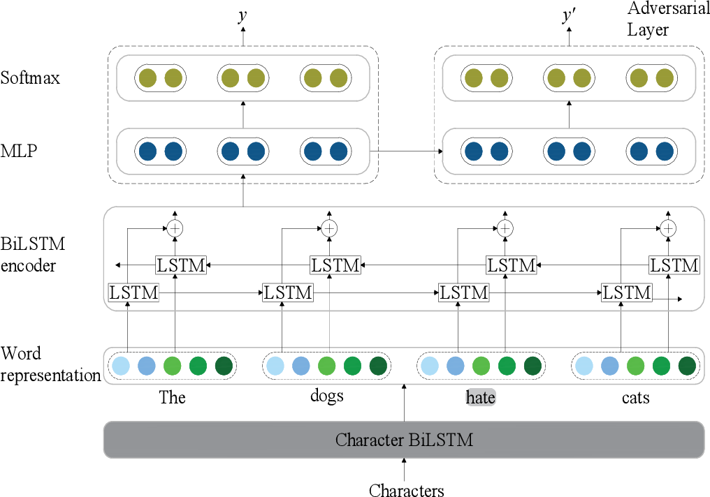 Figure 1 for Neural Unsupervised Semantic Role Labeling