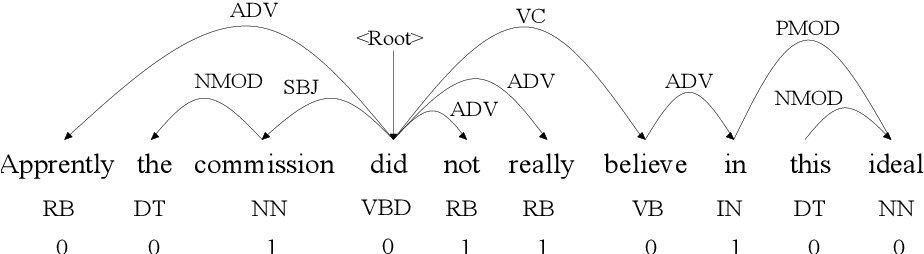 Figure 3 for Neural Unsupervised Semantic Role Labeling