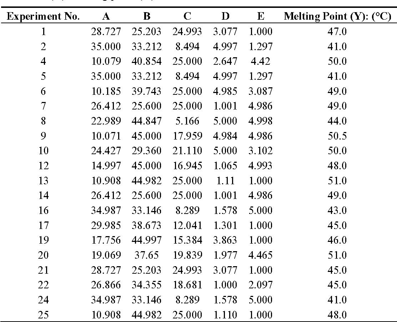 PDF] Optimization of Natural Lipstick Formulation Based on Pitaya