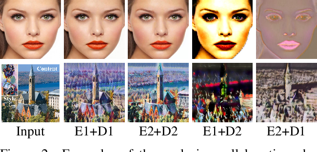 Figure 2 for Collaborative Distillation for Ultra-Resolution Universal Style Transfer