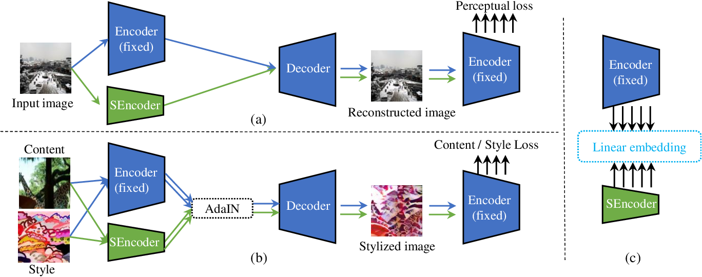 Figure 4 for Collaborative Distillation for Ultra-Resolution Universal Style Transfer