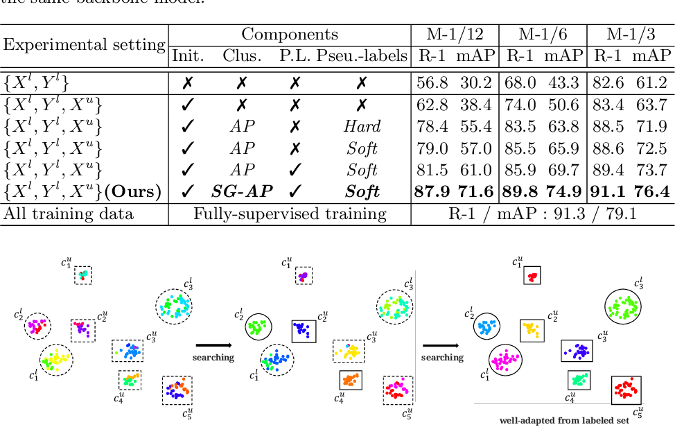Figure 4 for Semantics-Guided Clustering with Deep Progressive Learning for Semi-Supervised Person Re-identification