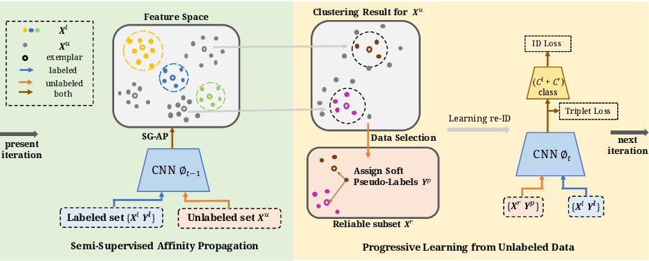 Figure 1 for Semantics-Guided Clustering with Deep Progressive Learning for Semi-Supervised Person Re-identification