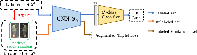 Figure 3 for Semantics-Guided Clustering with Deep Progressive Learning for Semi-Supervised Person Re-identification