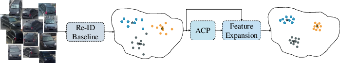 Figure 1 for Moving Towards Centers: Re-ranking with Attention and Memory for Re-identification