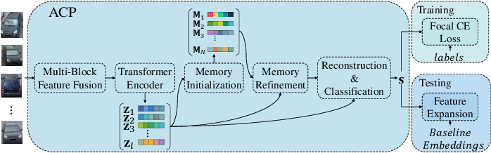 Figure 3 for Moving Towards Centers: Re-ranking with Attention and Memory for Re-identification