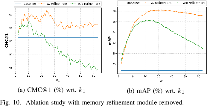 Figure 2 for Moving Towards Centers: Re-ranking with Attention and Memory for Re-identification