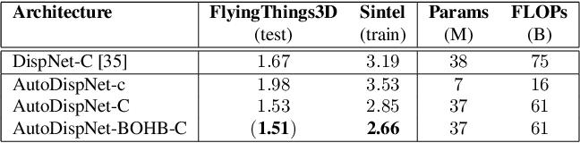 Figure 2 for AutoDispNet: Improving Disparity Estimation with AutoML