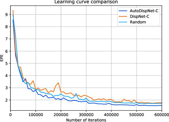 Figure 4 for AutoDispNet: Improving Disparity Estimation with AutoML