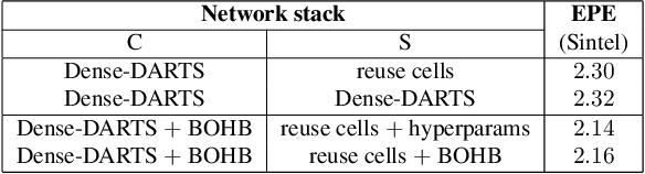 Figure 3 for AutoDispNet: Improving Disparity Estimation with AutoML