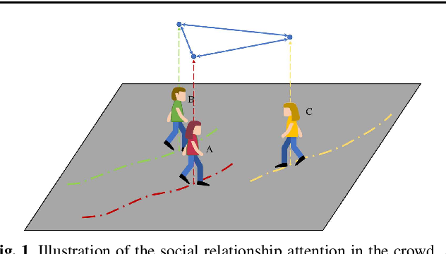 Figure 1 for SRA-LSTM: Social Relationship Attention LSTM for Human Trajectory Prediction