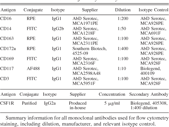 Antibodies Used In Flow Cytometry
