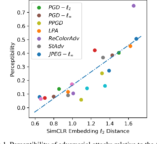 Figure 1 for Sample Efficient Detection and Classification of Adversarial Attacks via Self-Supervised Embeddings