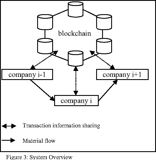 Information Sharing for Supply Chain Management Based on Block Chain