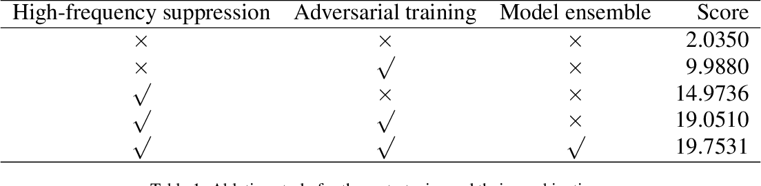 Figure 2 for Adversarial Defense by Suppressing High-frequency Components