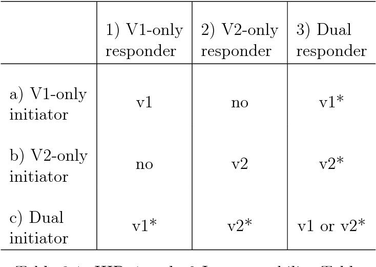 PDF] Host Identity Protocol Version 2 5 - Semantic Scholar