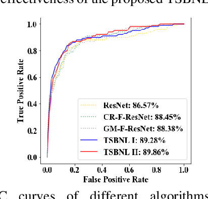 Figure 4 for Task-driven Self-supervised Bi-channel Networks Learning for Diagnosis of Breast Cancers with Mammography