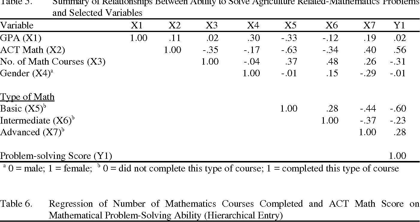 Table 5 from Preservice Agricultural Educators \' Ability to Solve ...
