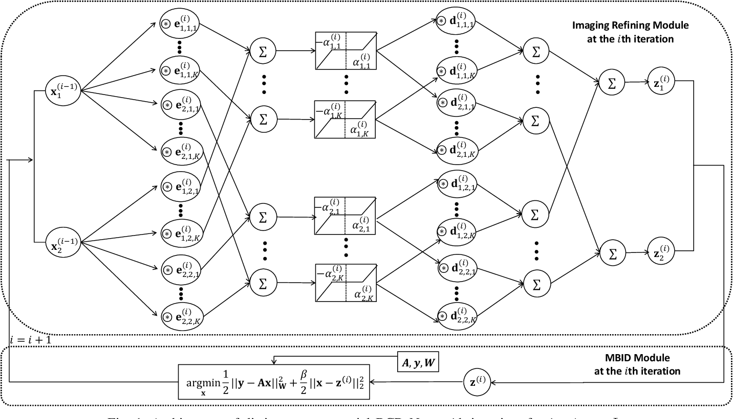 Figure 1 for An Improved Iterative Neural Network for High-Quality Image-Domain Material Decomposition in Dual-Energy CT