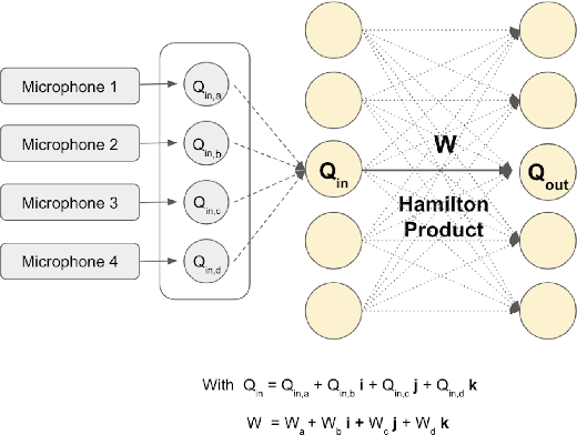 Figure 1 for Quaternion Neural Networks for Multi-channel Distant Speech Recognition