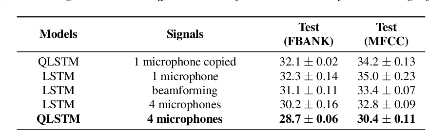 Figure 2 for Quaternion Neural Networks for Multi-channel Distant Speech Recognition