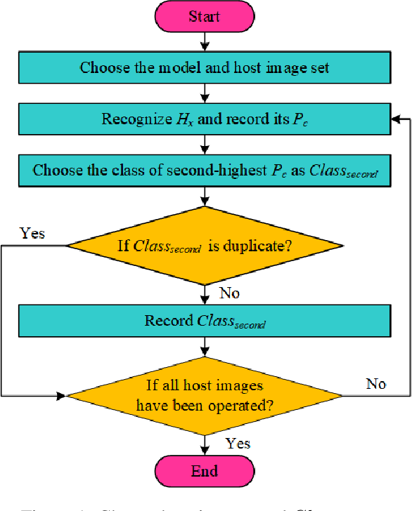 Figure 1 for Efficiently Constructing Adversarial Examples by Feature Watermarking