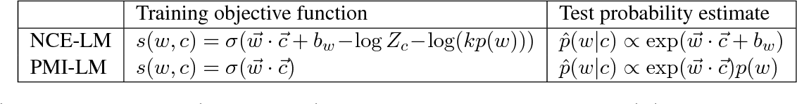 Figure 1 for A Simple Language Model based on PMI Matrix Approximations