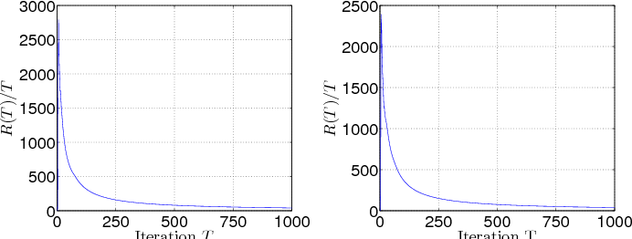 Figure 2 for Coordinate Dual Averaging for Decentralized Online Optimization with Nonseparable Global Objectives