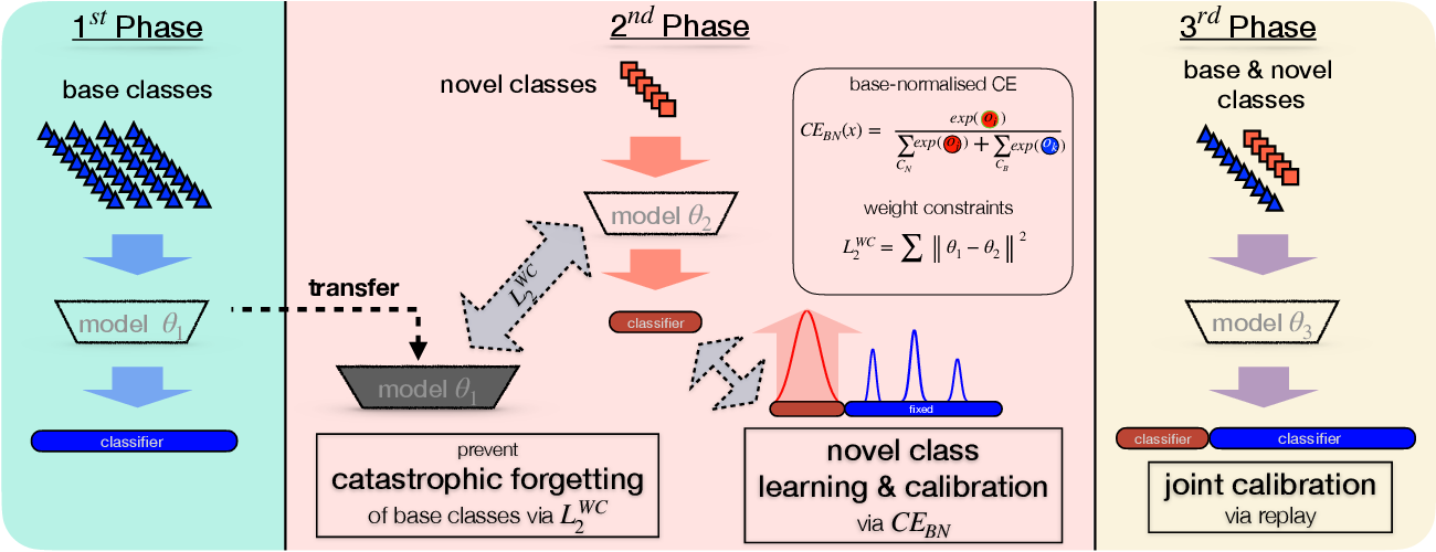 Figure 3 for Generalized and Incremental Few-Shot Learning by Explicit Learning and Calibration without Forgetting