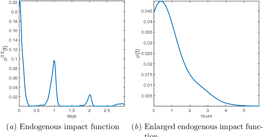 Figure 4 for Predicting Smoking Events with a Time-Varying Semi-Parametric Hawkes Process Model