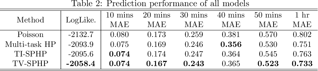 Figure 3 for Predicting Smoking Events with a Time-Varying Semi-Parametric Hawkes Process Model