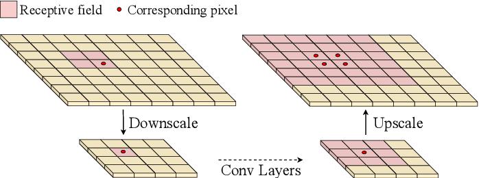 Figure 1 for Adaptive Dilated Convolution For Human Pose Estimation