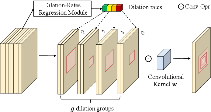 Figure 2 for Adaptive Dilated Convolution For Human Pose Estimation