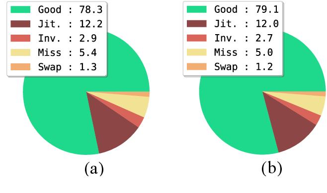 Figure 4 for Adaptive Dilated Convolution For Human Pose Estimation